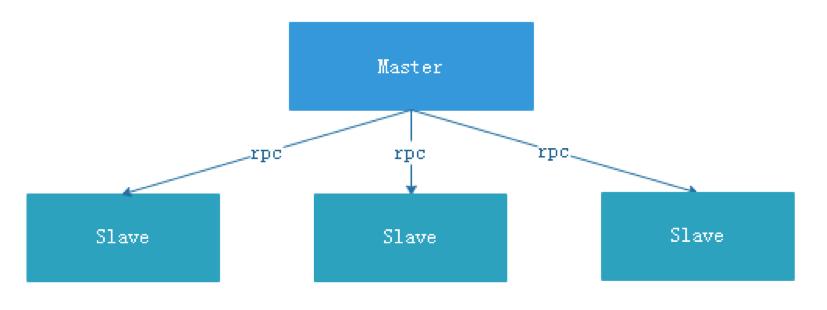 master-slave role